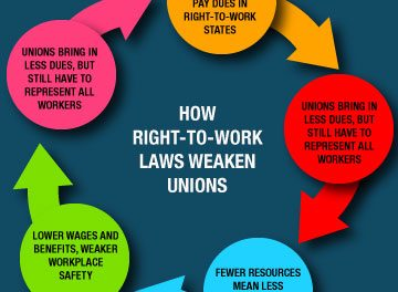 New Study Analyzes the Economic and Financial Impact of Right-to-Work Laws